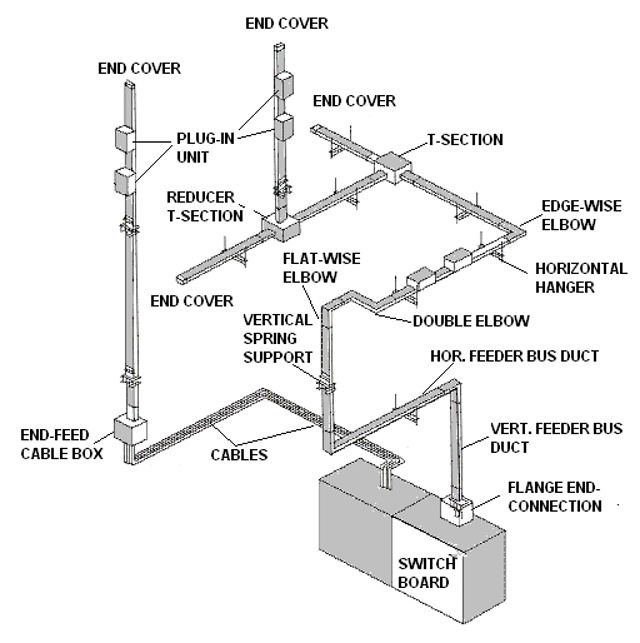 ELECTRICAL BUSDUCT SYSTEM